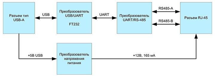 Структурная схема адаптера RS 485 в USB ОИС024м ООО НПЦ БАУ-Мониторинг